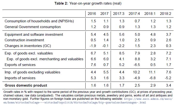 Year on Year Growth Rates ESVG, Q2 2018