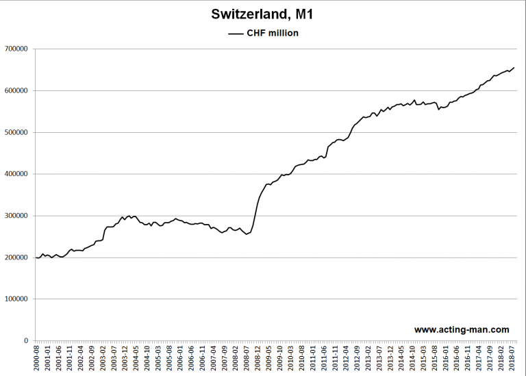 Switzerland: Narrow monetary aggregate M1 since August of 2000.