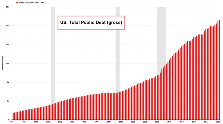 Total US federal debt streaks above USD 21 trillion.