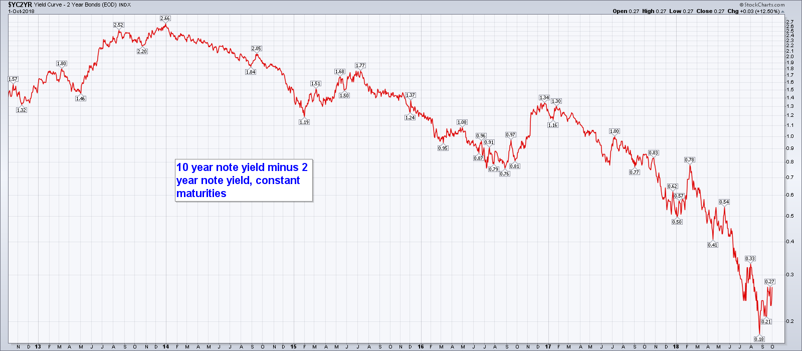 US Yield Curve, Nov 2012 - Oct 2018