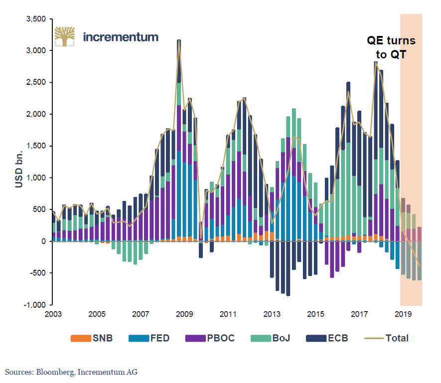 Central Bank Policies Turn, 2003 - 2019