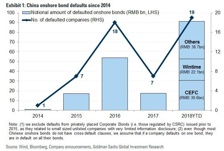 China onshore bond defaults since 2014