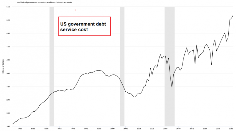 US government debt 1986-2018