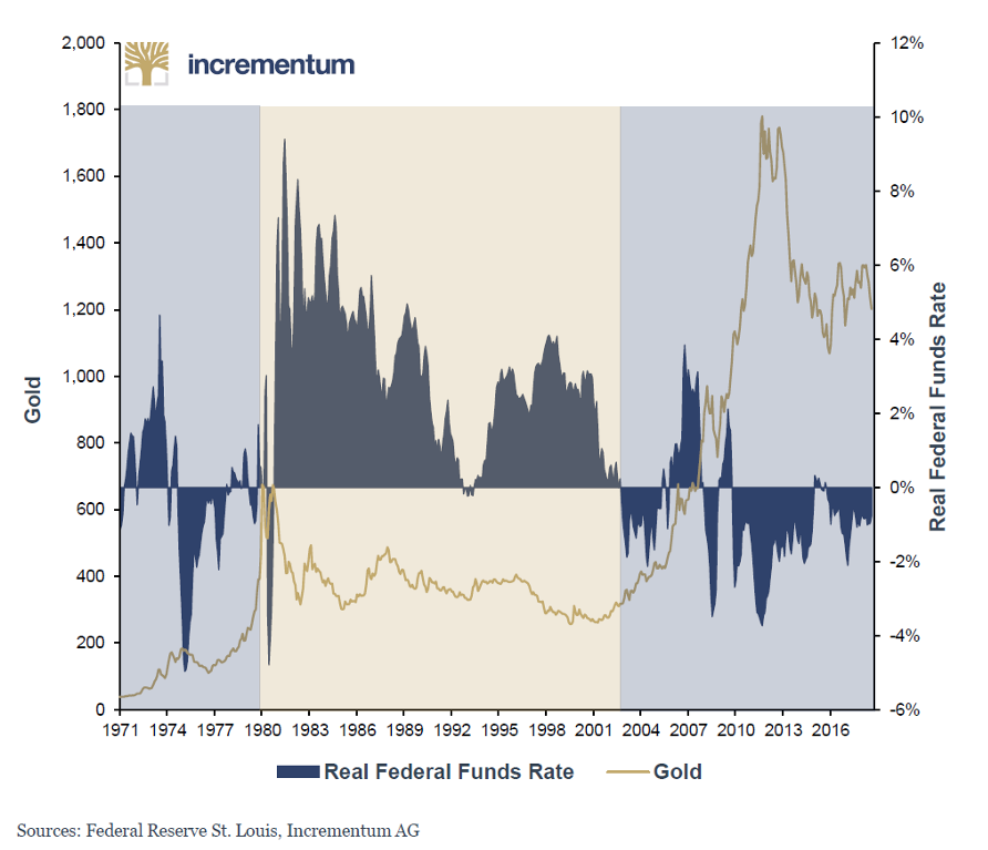 Federal Funds Rate and Gold, 1971 - 2018