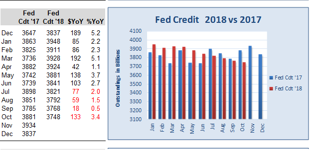Fed credit in 2017 (blue bars) vs. 2018 (red bars)