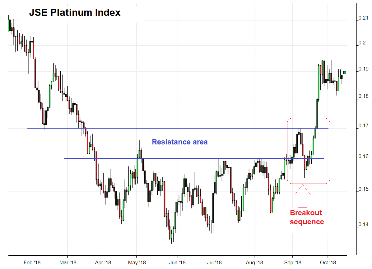 JSE Platinum Index, Feb 2018 - Oct 2018