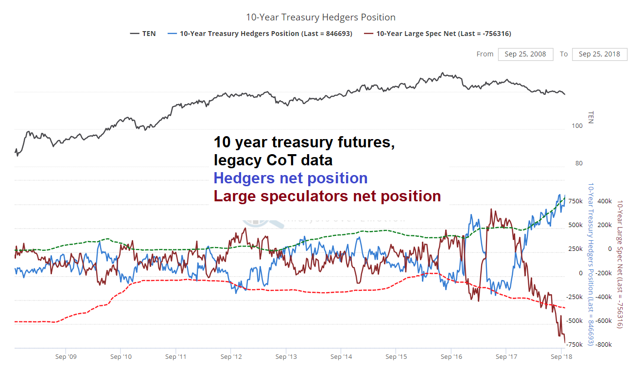 Legacy CoT Report, Daily