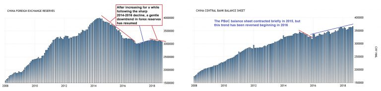 China forex reserves and PBoC balance sheet