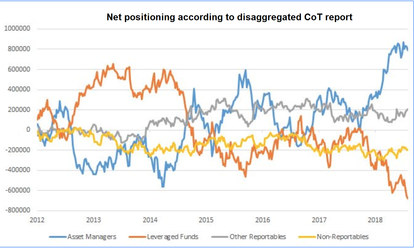 Disaggregated Positions, 2012 - 2018