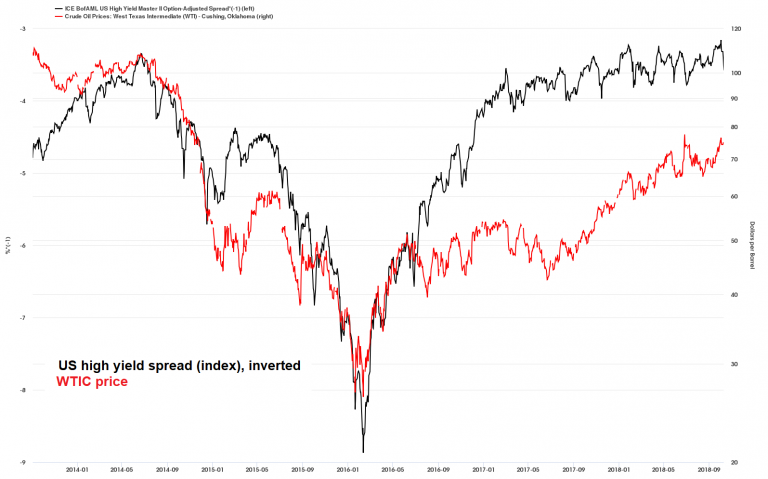 US HY Inverted vs Crude Oil, Jan 2014 - Sep 2018