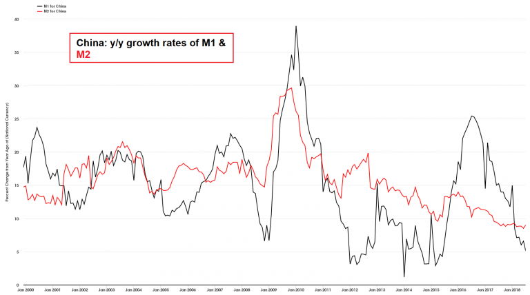 China, y/y growth in the monetary aggregates M1 and M2