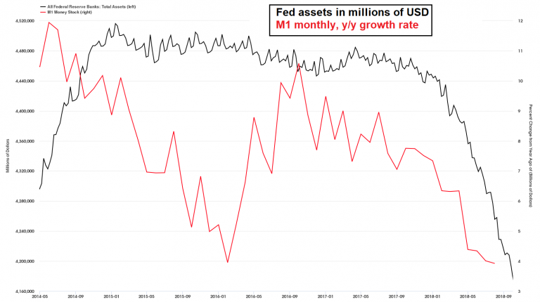 Fed assets in USD million and y/y growth in M1