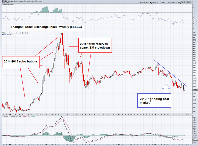 $SSEC weekly from 2014 to today