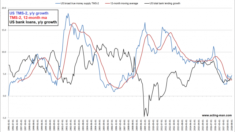 TMS and total bank lending growth