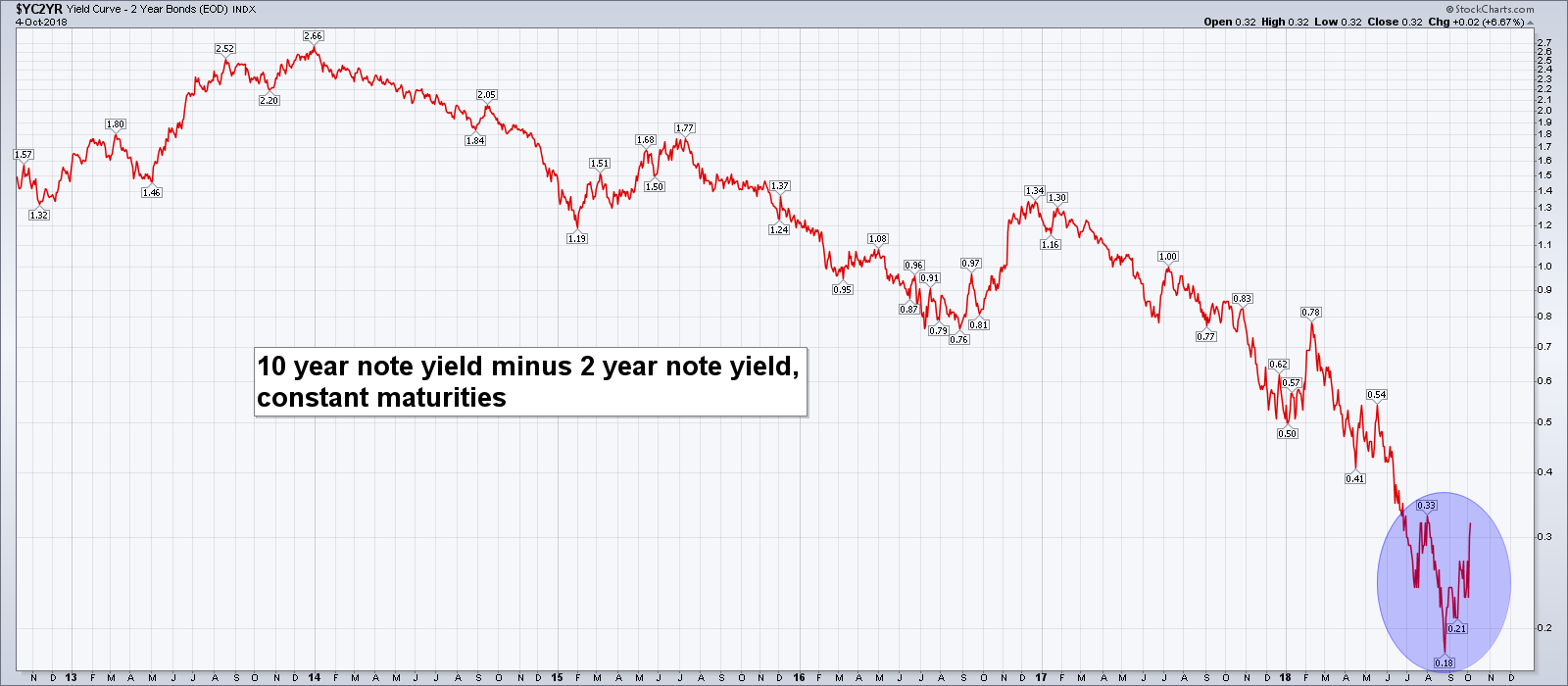 10 Year Note Yield, Nov 2013 - Oct 2018