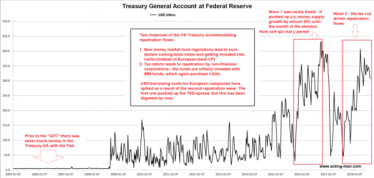 US Treasury General Account at Federal Reserve 2005-2018