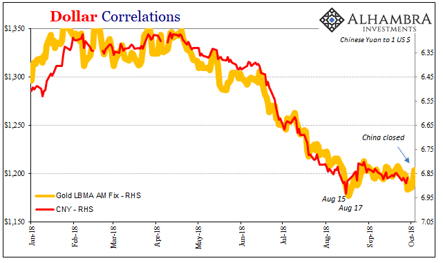 Dollar Correlations 2018