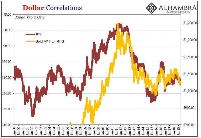 Dollar Correlations, 2000-2018