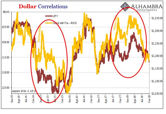 Dollar Correlations, 2014-2018