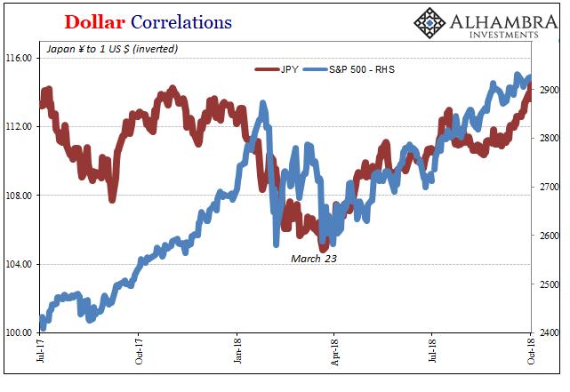 Dollar Correlations, 2017-2018