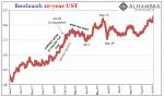 Benchmark 10-year UST 2017-2018