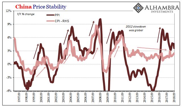 China Price Stability 1997-2018
