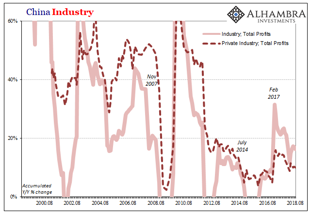 China Industry 2000-2018