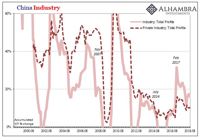 China Industry Profits, Aug 2000 - 2018