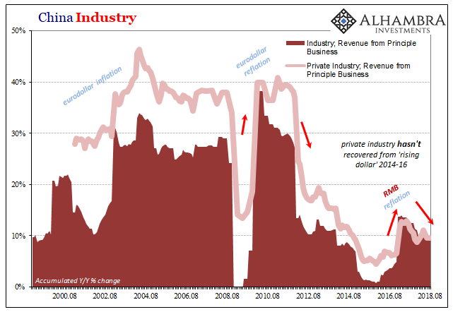 China Industry Revenue, Aug 2008 - 2018