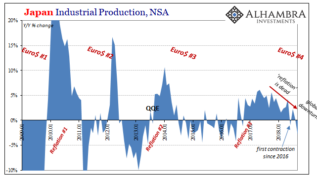 Japan Industrial Production, NSA 2000-2018