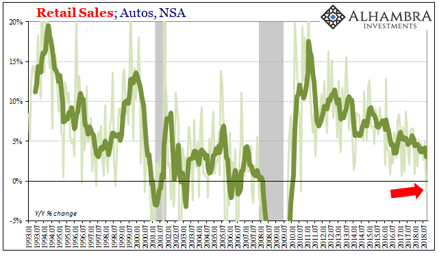 Retail Sales, Autos 1993-2018