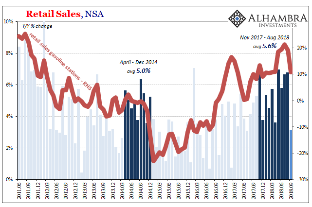 Retail Sales, Gasoline 2011-2018