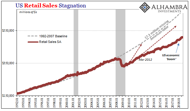 US Retail Sales Stagnation 1992-2018