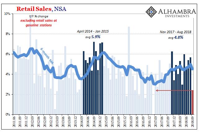 Retail Sales, NSA 2011-2018