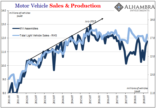 Motor Vehicle Sales and Production, Jan 2011 - Oct 2018