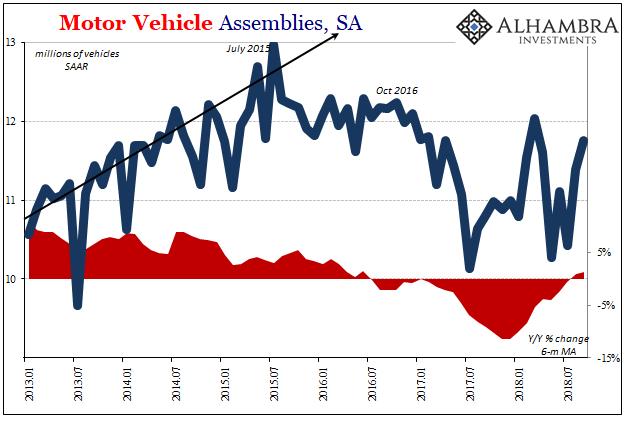 Motor Vehicle Assemblies, SA 2013-2018