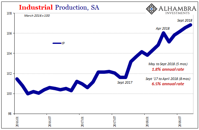 Industrial Production, SA 2016-2018
