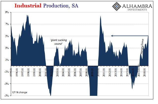 Industrial Production, SA 1995-2018