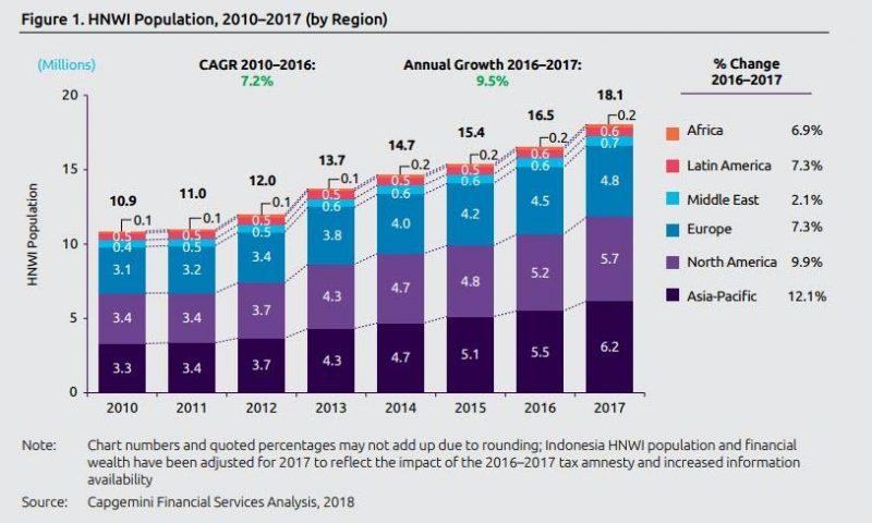 Asia HNW Population, 2010 - 2017