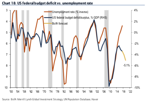 US Federal Budget Deficit vs Unemployment Rate