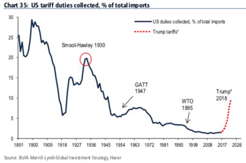 US Tariff Duties Collected, 1891 - 2018