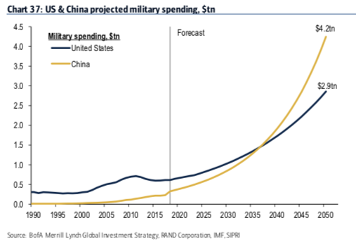 US and China Projected Military Spending