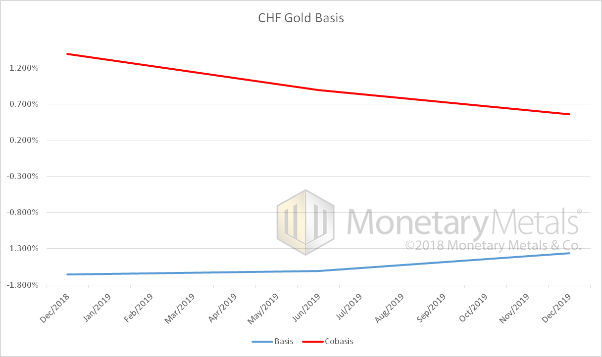 CHF Gold Basis, 2018-2019