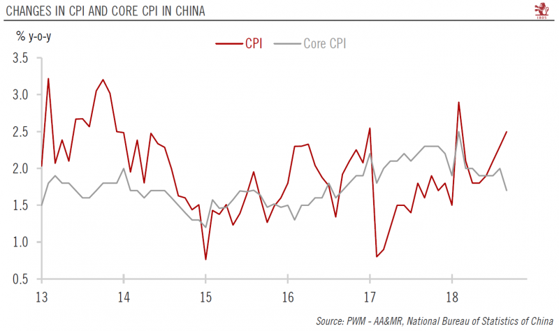 China CPI and Core CPI YoY, 2013 - 2018