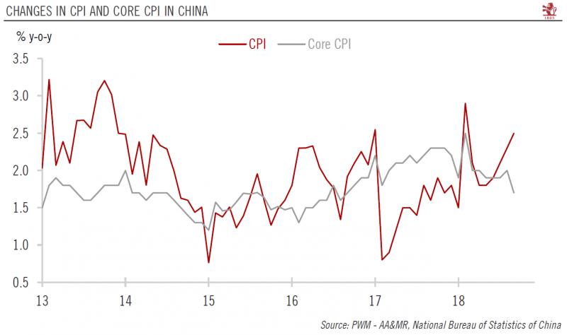 China CPI and Core CPI YoY, 2013 - 2018