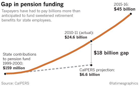 Gap in pension funding 2015-2016