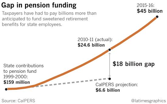 Calpers pensions