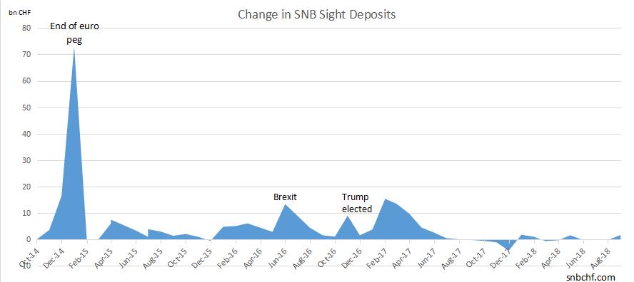 Change in SNB Sight Deposits September 2018