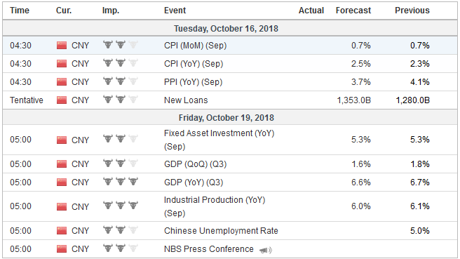 Economic Events: China, Week October 15