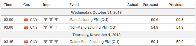 Economic Events: China, Week October 29